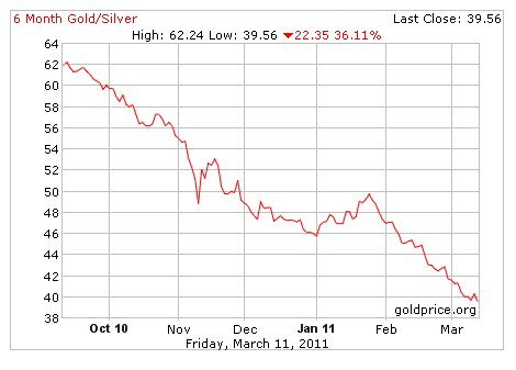 60 Days Gold Silver Ratio